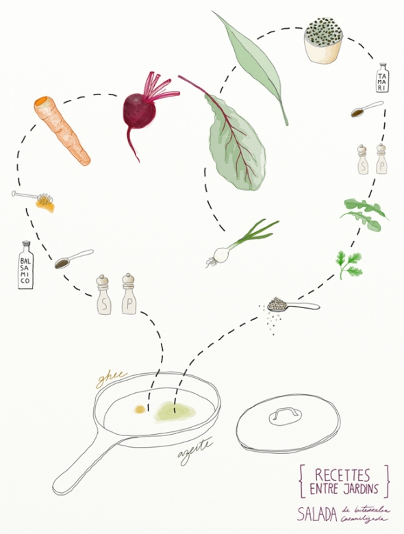 beet-salad-diagram